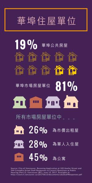 Housing units - chinese